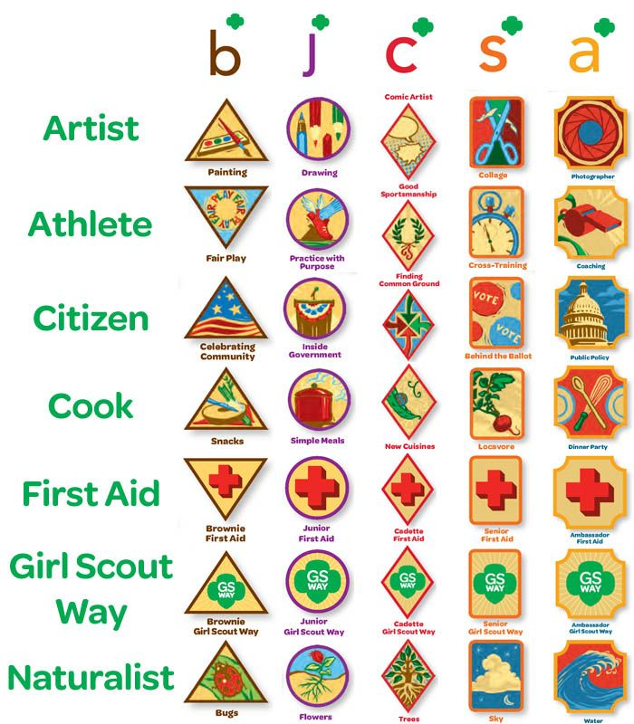 girl scout badges list